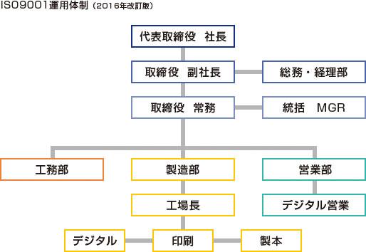 organizaion-chart2